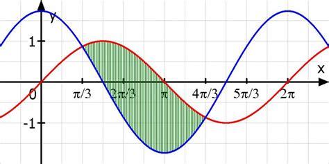 integralrechnung flaeche zwischen sinus und cosinuskurve