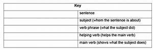Sentence Diagramming Examples