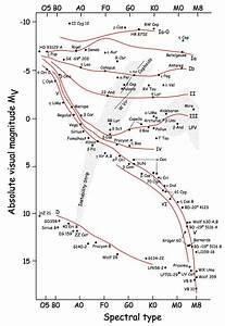 Hr Diagram From James Kaler