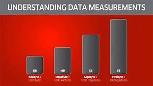 Understanding File Sizes Bytes Vs Kb Vs Mb Vs Gb