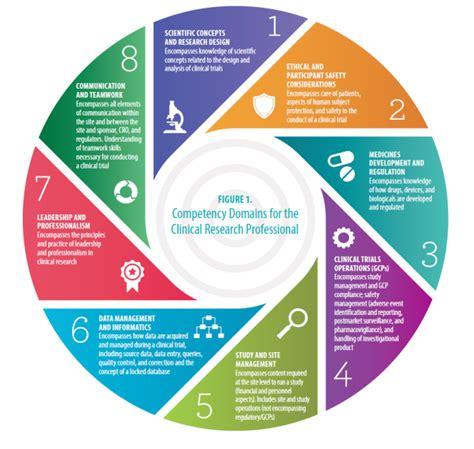 clinical research competencies eportfolio carolynn