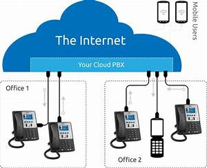 Cloud Phone Systems - Do We Or Don U0026 39 T We