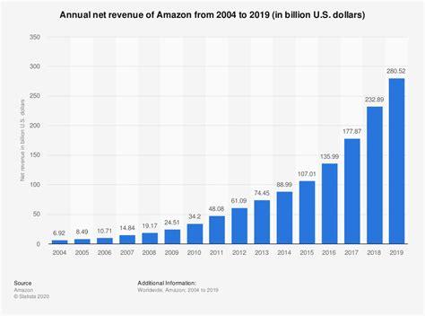 amazon annual revenue  statista