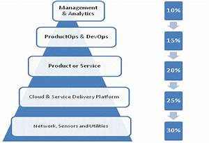 State Of Cloud And Service Delivery Management