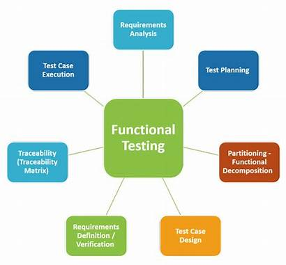Testing Functional Software Techniques Examples Following Form