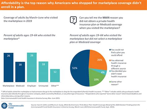 Official site of affordable care act. What Do Americans Think About Health Coverage 2020 Election? | Commonwealth Fund