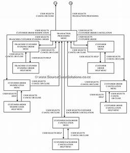 State Chart Diagram For Order Processing System