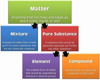 Matter Classification Definition Substance Chemistry Chart Flow
