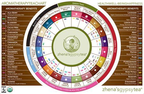 Aromatherapy Tea Chart   Tea Time   Pinterest
