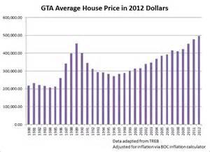 Housing Market Crash Gallery
