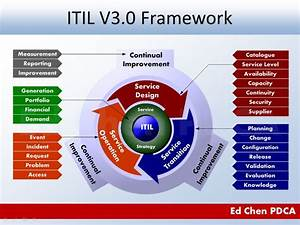 Ed Chen Pdca  Itil V3 0 Framework Illustrated