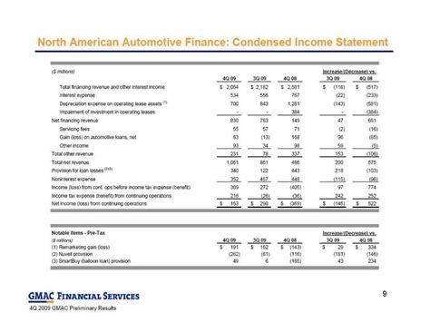 Chrysler Financial Interest Rates by Previously Financed With Chrysler