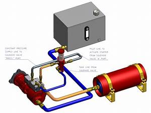 How Hydraulic Starting Systems Work
