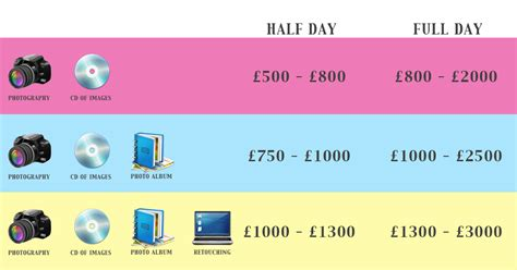 Wedding Photographer Price Chart