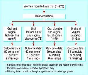 Effect of lactobacillus in preventing post-antibiotic ...
