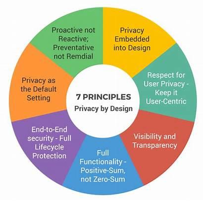 Privacy Principles Seven Software Foundational Health Development