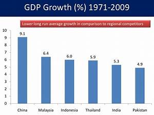 Pakistan was actually much better economically than India ...