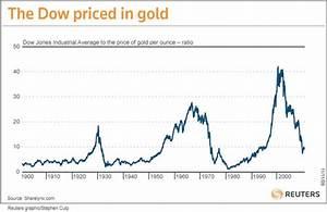 Dow Jones And Gold Reach Historic 7 1 Ratio Slayerment