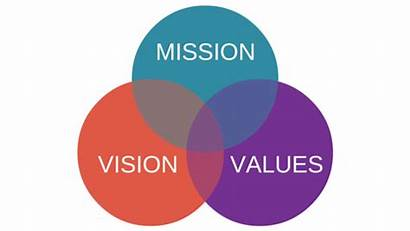 Mission Vision Values Diagram Between Difference Organizational
