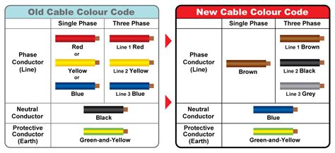 Electric Wire Colours