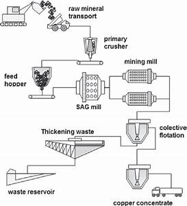 A Common Mining Process For Cooper Industry  Where  Sag