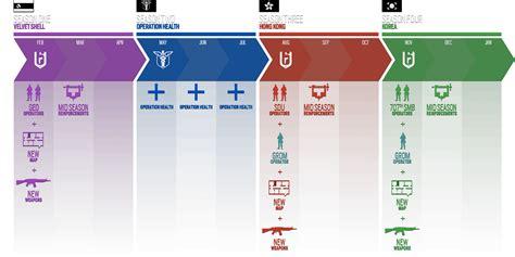 Rainbow Six Siege 2.yıl Yol Haritasının Yeni Yapılanması