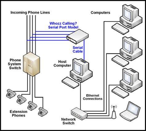 Office Phone System Wiring Diagram by Callerid Installation Diagrams