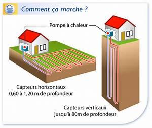 Pompe A Chaleur Chauffage Au Sol : la solution pompe chaleur ~ Premium-room.com Idées de Décoration