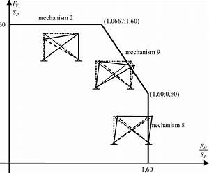 Interaction Diagram Each Straight Line In The Interaction