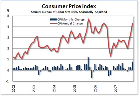 us bureau of labor statistics cpi consumer price index cpi us bureau of labor statistics