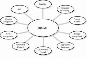 List Of Relational Database Management System With Examples