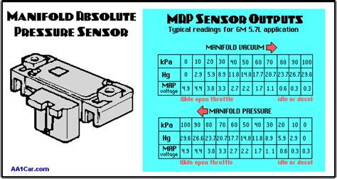 Manifold Absolute Pressure Map Sensors