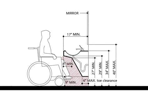 Inspiring-compliant-bathroom-sink-height-bathroom-sink