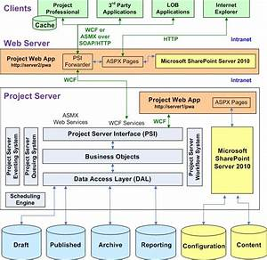 Project Server 2010 Architecture