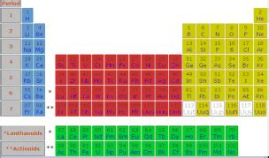 Maybe you would like to learn more about one of these? Modern Periodic Table - The Periodic Table of Elements