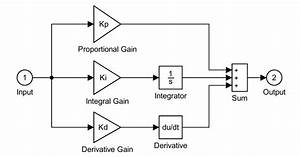 Simulink Block Diagram Of Pid Controller A  Conventional