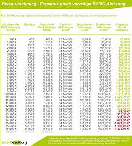 Laufzeit Kredit Berechnen : baf g abl sen auf kredit lohnt sich das ~ Themetempest.com Abrechnung