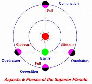 Aspects and Phases of Planets, Phases of the Moon