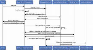 Api Gateway Oauth 2 0 Authentication Flows