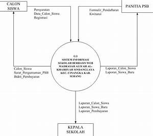 Analisa Sistem Informasi Sekolah Berbasis Web Madrasah