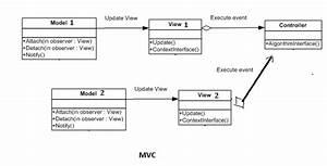 C  - Mvc Uml Class Diagram