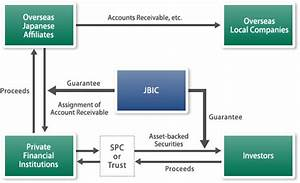 Securitization And Other Financial Instruments