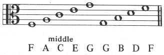 alto clef violin lessons teaching  viola sheet