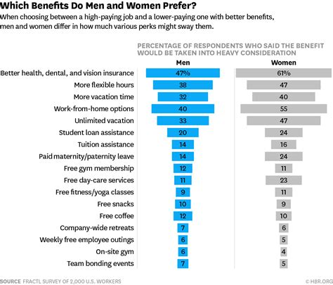 the most desirable employee benefits 802 | W170131 JONES BENEFITSMENWOMEN