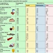 naehrstoffbedarf energiebedarf  biologie