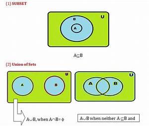 Venn Diagrams - Math Formulas