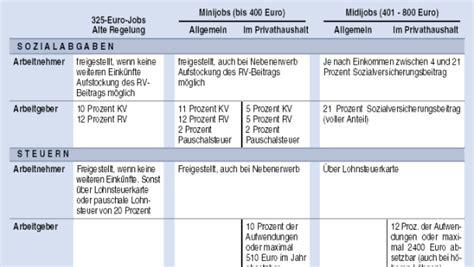 arbeitsmarkt aus den  euro arbeitsplaetzen werden