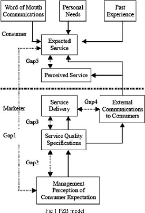 Figure 1 from The use of importance-performance analysis