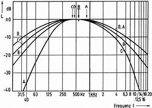 Amplitude Berechnen : amplitude schallauslenkung was ist amplitude schall amplitude spannung teilchenauslenkung ~ Themetempest.com Abrechnung