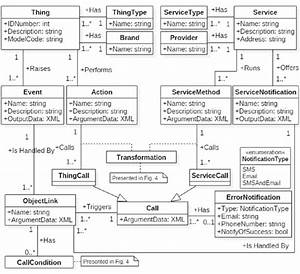 Class Diagram Depicting The Concepts Behind Wiring Things